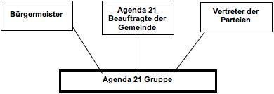 agenda-21-muenster-hessen