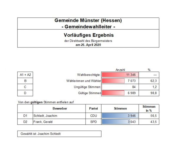 Bürgermeisterwahl 2020 Vorläufiges Ergebnis