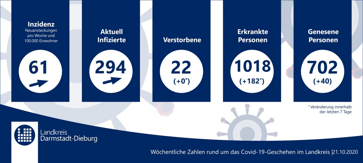 Corona Münster Zahlen