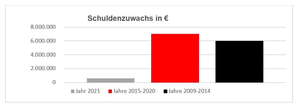 Der Schuldenzuwachs der Gemeinde Münster in den vergangenen Jahren